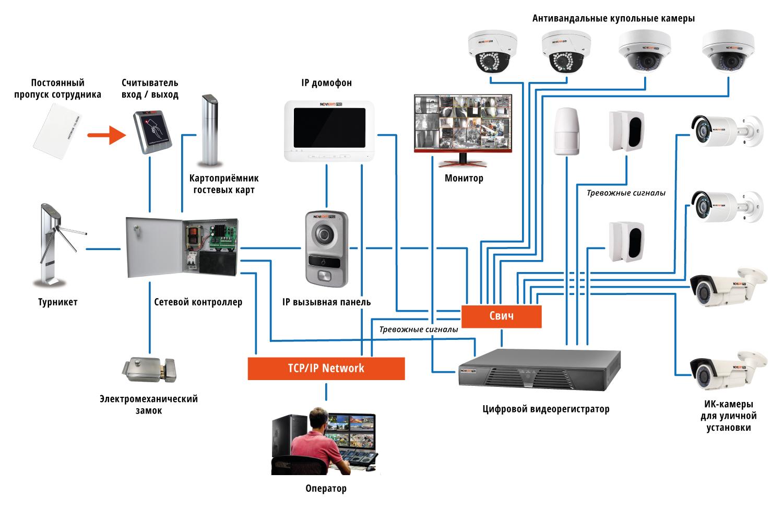 Схемы для подключения видеонаблюдения