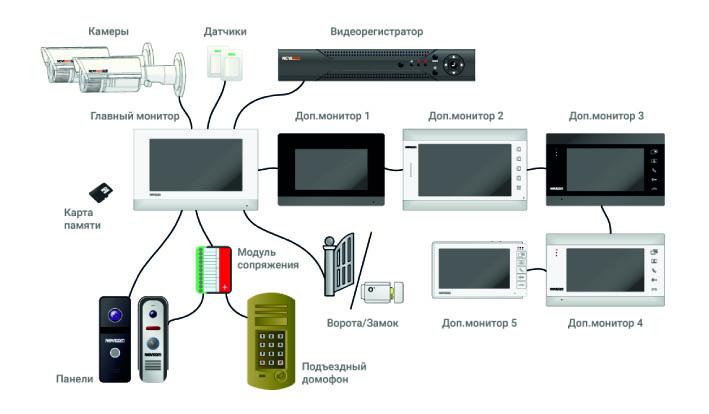 Максимальная конфигурация системы на базе домофона FREEDOM 10 HD