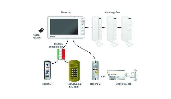 Максимальная конфигурация системы на базе домофона SMILE 7 HD
